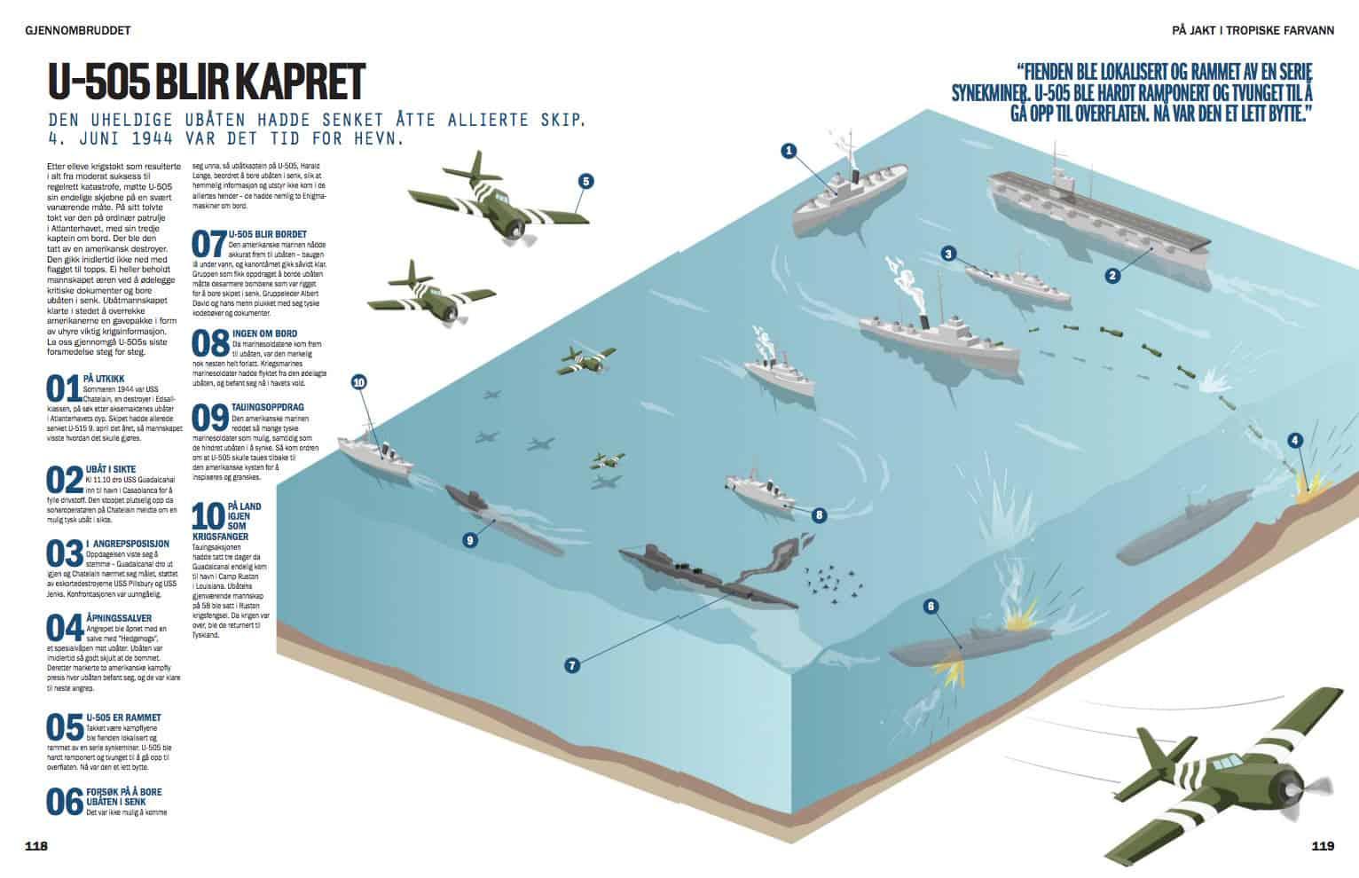 På jakt i tropiske farvann, oppslag